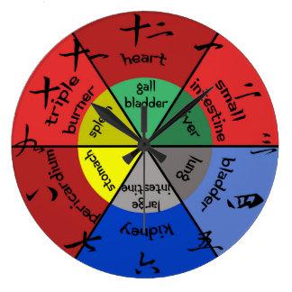 Reloj del órgano de la acupuntura