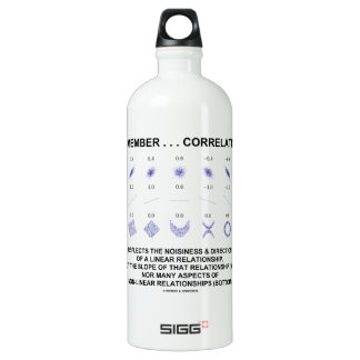 Remember Correlation Reflects Linear Relationship Aluminum Water Bottle