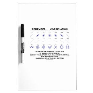 Remember Correlation Reflects Linear Relationship Dry-Erase Board