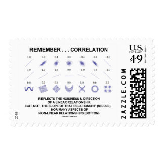 Remember Correlation Reflects Linear Relationship Postage Stamp