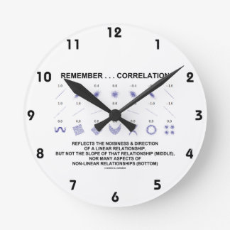 Remember Correlation Reflects Linear Relationship Round Clock