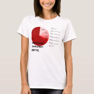 Remember Milgram Question Authority Resist Evil T-Shirt