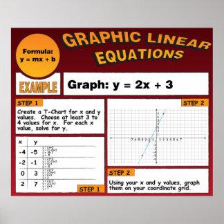 Representación gráfica de ecuaciones gráficamente  póster