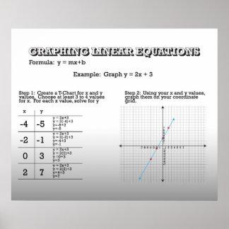 Representación gráfica del UPDATED de las ecuaci Poster