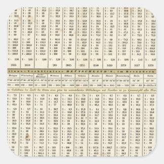 representación tabular de estadísticas pegatina cuadrada