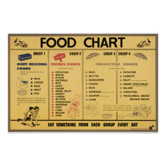 Reprint of a WWII Propaganda Food Rationing Chart Poster