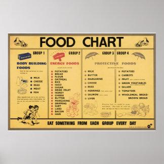 Reprint of a WWII Propaganda Food Rationing Chart Print