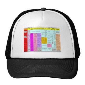Residuals summary chart hat
