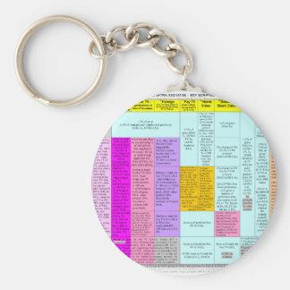 Residuals summary chart keychain basic round button keychain