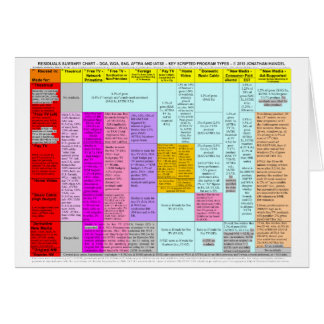 Residuals summary chart notecards card