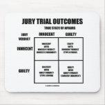 Resultados del juicio con jurado (veredicto del ju