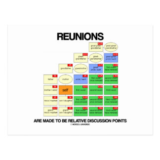 Reunions Are Made To Be Relative Discussion Points Postcards