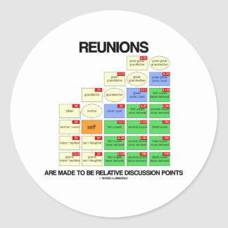 Reunions Are Made To Be Relative Discussion Points Sticker