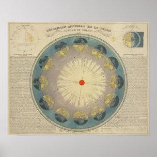 Revolution of Earth around the Sun Poster