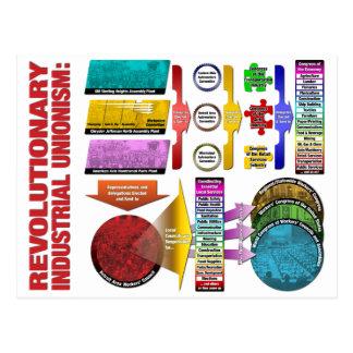 Revolutionary Industrial Unionism Postcard