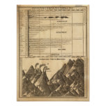 Ríos, montañas póster