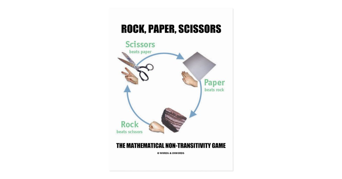 rochambeau rock paper scissors Go rochambeau rock-paper-scissors is a hand game played by two or more people the game is known by many names, including paper-rock-scissors, paper-scissors-rock, fargling, cachi-pún.