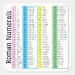 Roman Numerals 1-100 Square Sticker