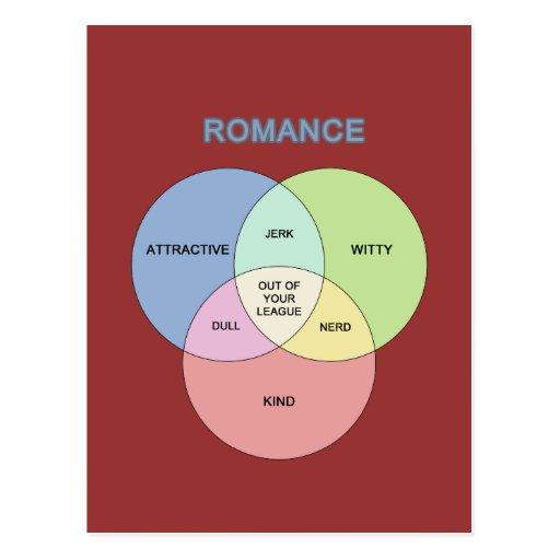 Romance Tarjetas Postales