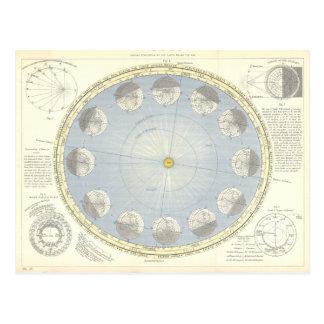 Rotation of Earth around the Sun Astronomy Postcard