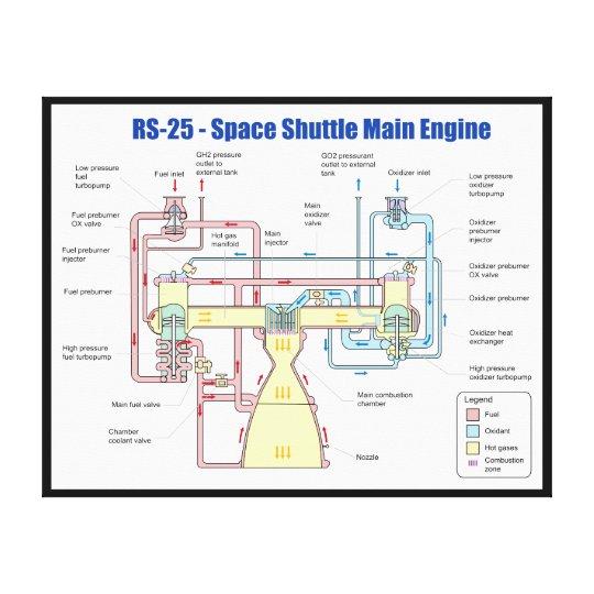 rs 25 space shuttle main engine diagram canvas print. Black Bedroom Furniture Sets. Home Design Ideas