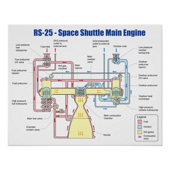 rs 25 space shuttle main engine diagram poster zazzle com Aircraft Engine Diagram rs 25 space shuttle main engine diagram poster