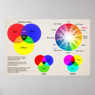 Rueda de color de la carta de color póster