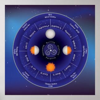 Rueda del zodiaco del año póster