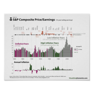S&P Price/Earnings and Inflation since 1880 Poster