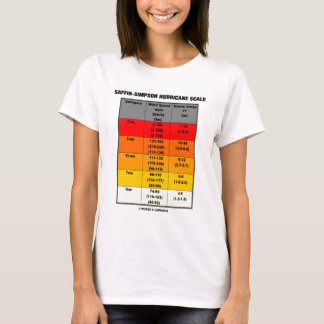 Saffir-Simpson Hurricane Scale (Meteorology) T-Shirt