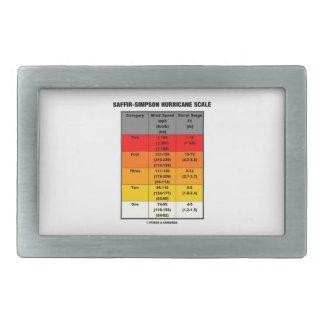Saffir-Simpson Hurricane Scale (Wind Scale) Belt Buckle