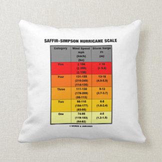Saffir-Simpson Hurricane Scale (Wind Scale) Pillow