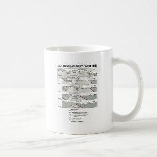 San Andreas Fault Over Time (Plate Tectonics) Coffee Mug