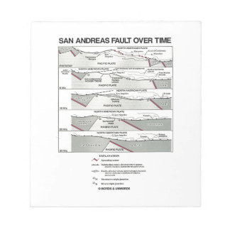 San Andreas Fault Over Time (Plate Tectonics) Notepad