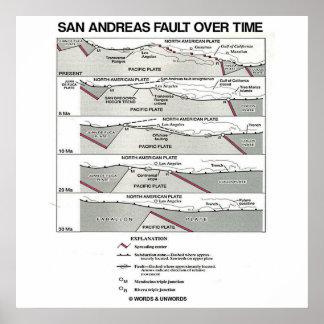 San Andreas Fault Over Time (Plate Tectonics) Print