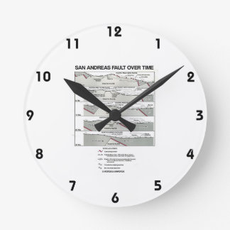 San Andreas Fault Over Time (Plate Tectonics) Round Clock