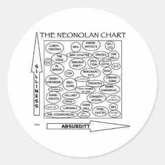 sátira libertaria neonolan de la carta nolan pegatina redonda