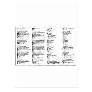 Scheele's Alchemical symbols Postcard