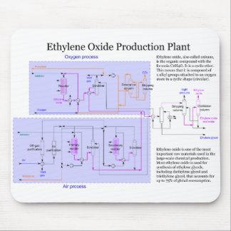 Scheme of Ethylene Oxide Production Process Chart Mousepad