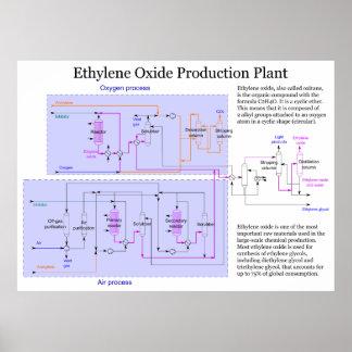 Scheme of Ethylene Oxide Production Process Chart Print