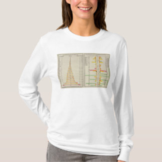 School Enrollment and 1890 Population T-Shirt