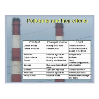Science,Chemistry, Pollutants and their effects Postcard
