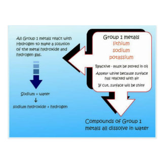 Science, Chemstry Group 1 metals Postcard