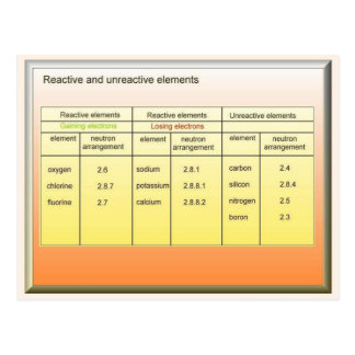 Science, Reactive and unreactive elements Postcard