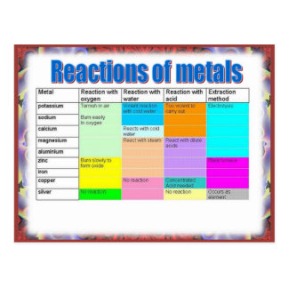 Science, Reactivity,  Reactions of metals Postcard