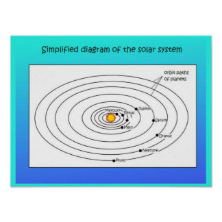 Science, simplified solar system diagram poster
