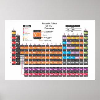 Scientific Periodic table Poster