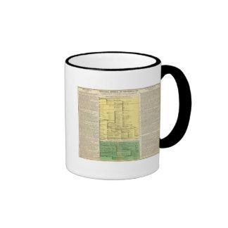 Scotland from 404 to 1603 ringer coffee mug