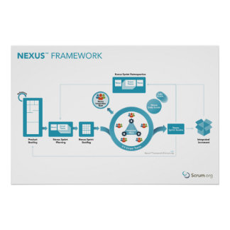 Scrum.org Nexus™ Framework Poster - 36in x 24in