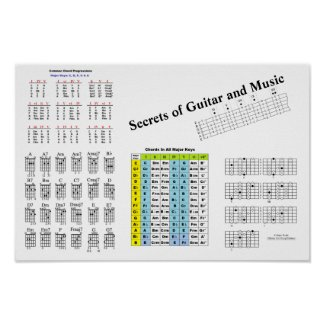 Secret of Guitar and Music Poster